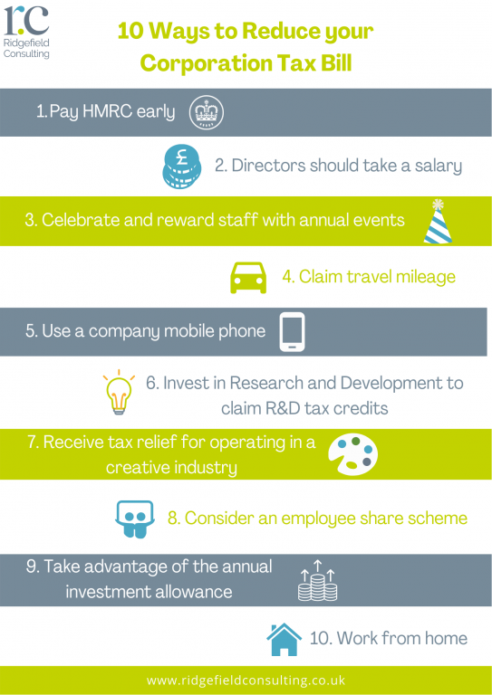 10 Ways To Reduce Your Corporation Tax Bill