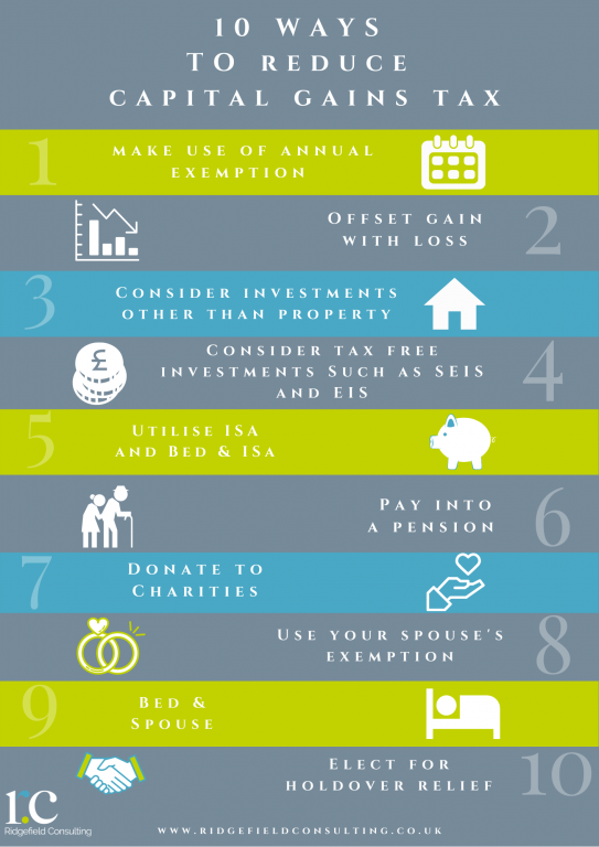 10 Ways To Reduce Capital Gains Tax