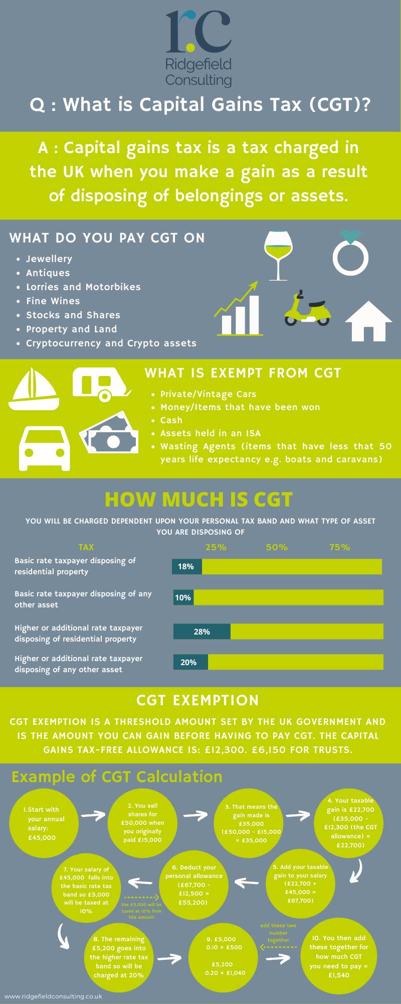 Infographic What Is Capital Gains Tax